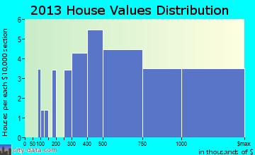 Chilmark home values distribution
