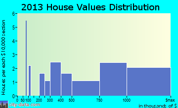 Aquinnah home values distribution