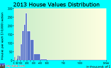 Rehoboth home values distribution