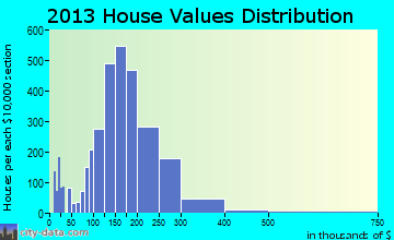 North Attleborough home values distribution