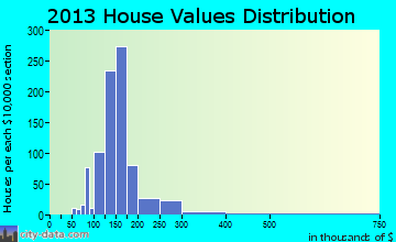 Dighton home values distribution