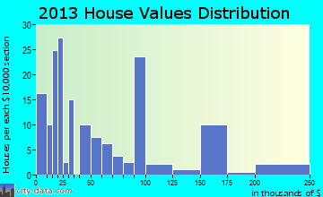 Dennehotso home values distribution
