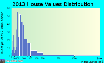 West Stockbridge home values distribution