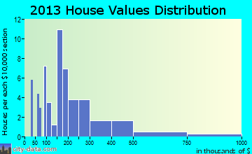 Tyringham home values distribution