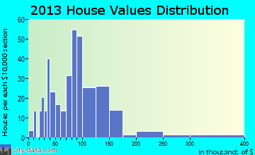 Savoy home values distribution