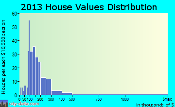 New Marlborough home values distribution