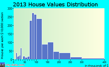 Dalton home values distribution