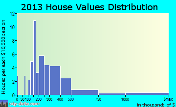 Alford home values distribution