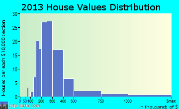 Truro home values distribution