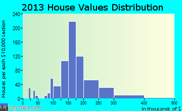 Hadley home values distribution