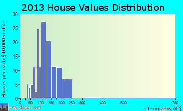 Middlefield home values distribution