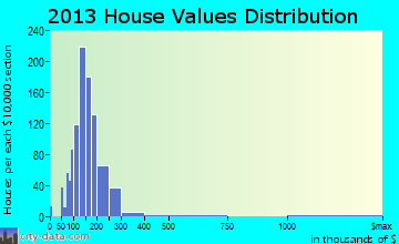 Southampton home values distribution