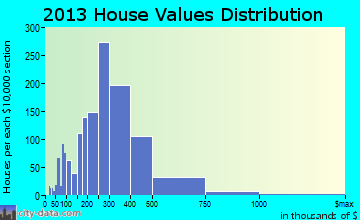 Acton home values distribution