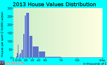 Holliston home values distribution