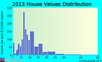 Douglas home values distribution