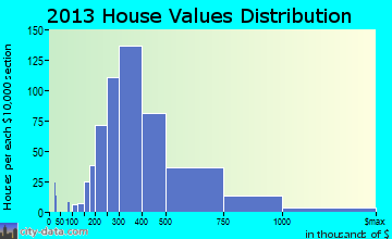 Wayland home values distribution