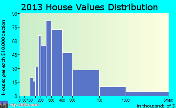 Cohasset home values distribution