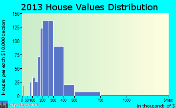 Norfolk home values distribution