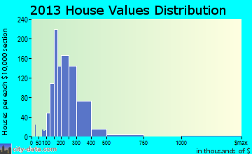 Wrentham home values distribution