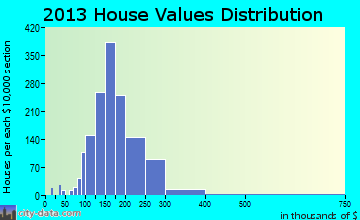 East Bridgewater home values distribution
