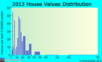 Duncan home values distribution