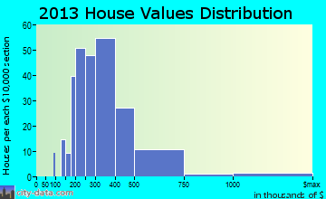 Bolton home values distribution