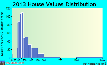 Boylston home values distribution