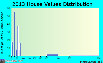 East Fork home values distribution