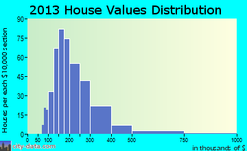 Princeton home values distribution