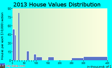Ehrenberg home values distribution