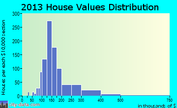 West Boylston home values distribution