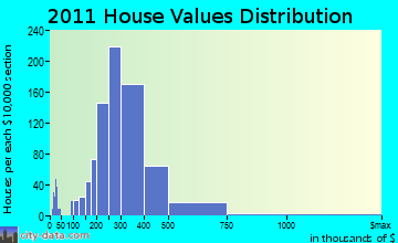 Abington home values distribution