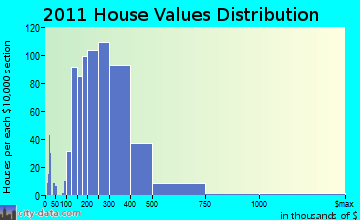 Amesbury home values distribution