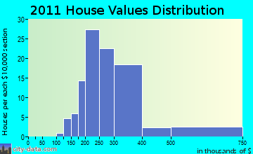 Ayer home values distribution