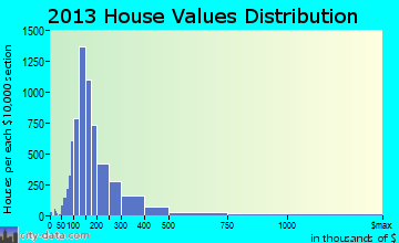 Barnstable Town home values distribution