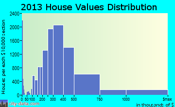 Boston home values distribution