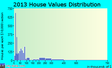 Eloy home values distribution