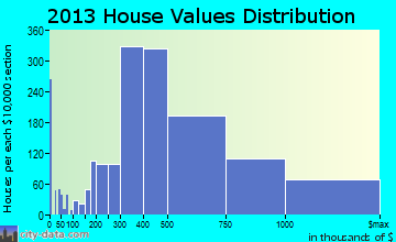 Cambridge home values distribution