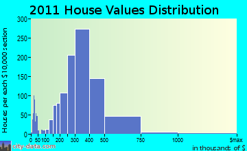 Danvers, MA house values
