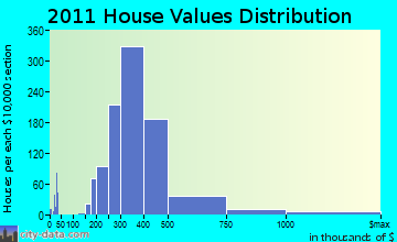 Dedham home values distribution