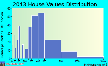 East Dennis home values distribution