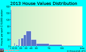 East Falmouth home values distribution