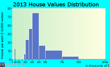 East Harwich home values distribution