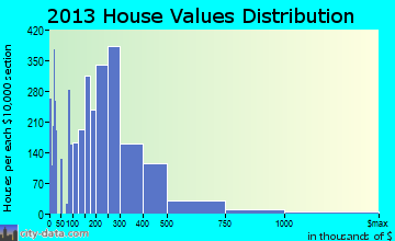 Flagstaff home values distribution