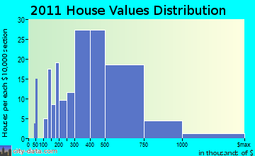 Falmouth home values distribution