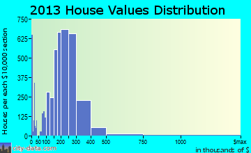 Fall River home values distribution