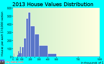 Franklin home values distribution