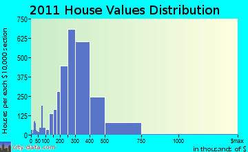 Framingham home values distribution