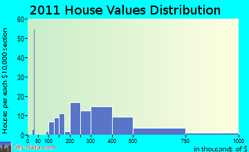 Great Barrington home values distribution