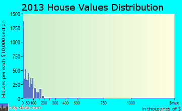 Flowing Wells home values distribution